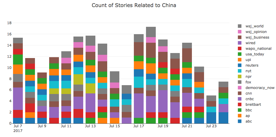China-Headlines-Count