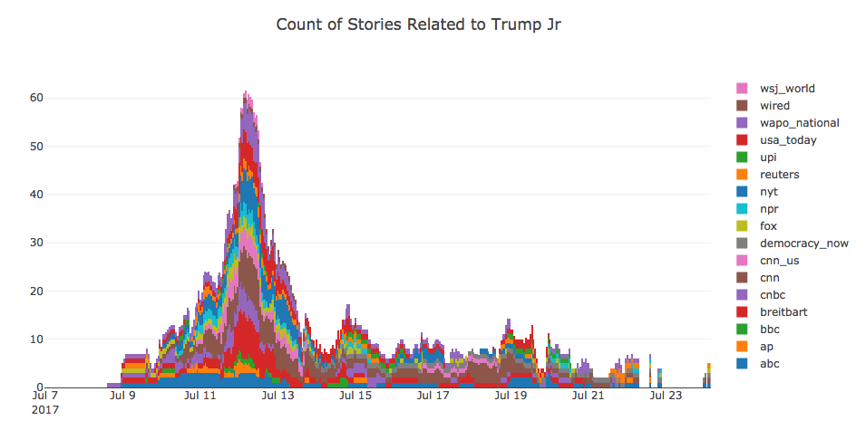 Trump-Junior-Headlines-Count